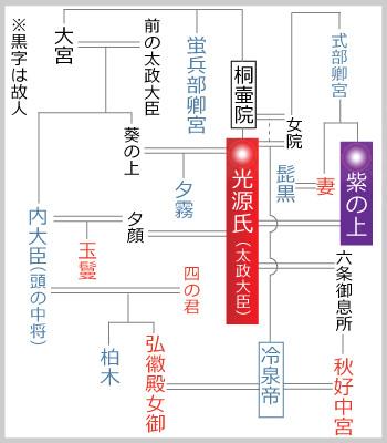 3分で読む源氏物語・あらすじ/藤...