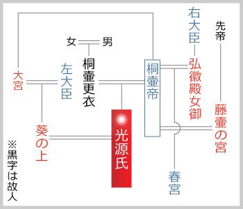 物語 図 源氏 関係