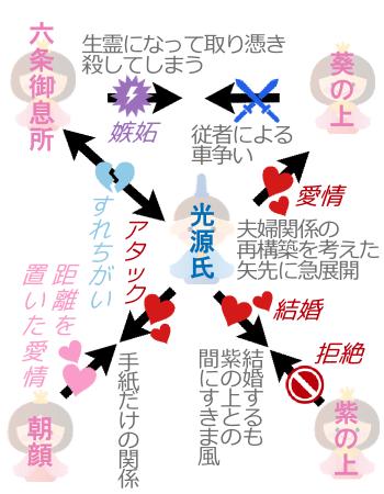 物語 関係 図 源氏